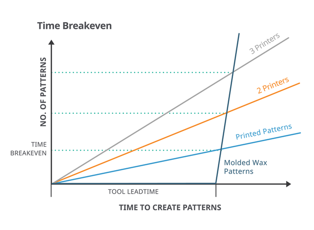 3d-systems-time-breakeven-graph-01-1000px.png