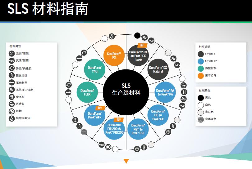 SLS材料指南.png